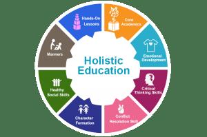 Maria Montessori S Holistic Approach To Education